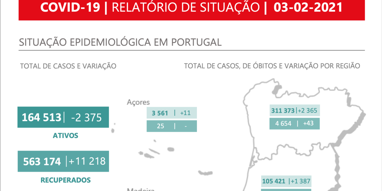 Portugal's COVID Lockdown Starting to Take Affect